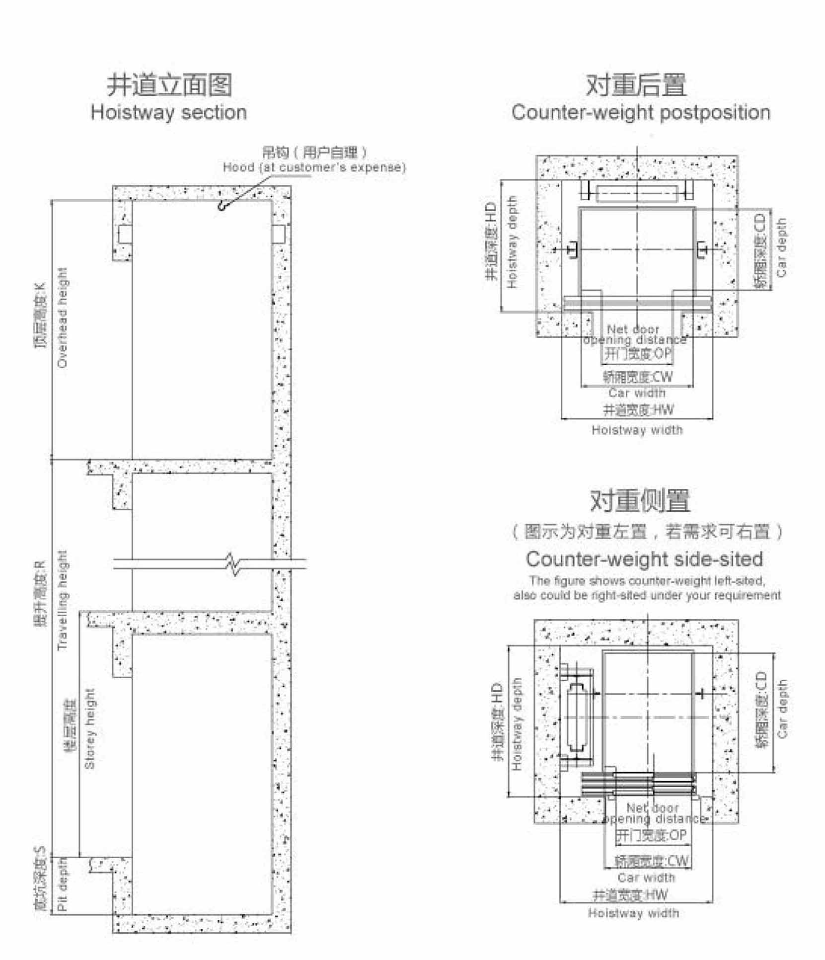 Home Elevator Specifications